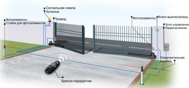 Виды и особенности автоматики для ворот