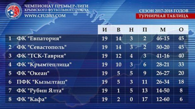 В среду состоятся ответные матчи 1/2 финала Кубка Крымского футбольного союза