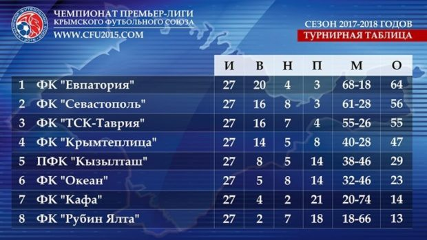 У кого «серебро», а у кого «бронза» крымского футбольного чемпионата, узнаем через неделю