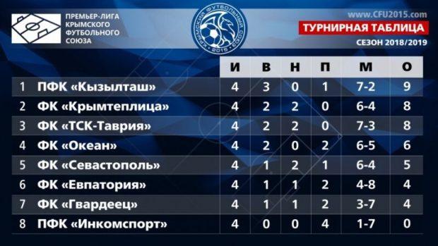 В Чемпионате Премьер-лиги КФС смена лидера. Осечками конкурентов воспользовался «Кызылташ»