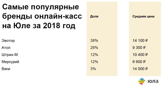 Севастополь - в десятке городов России с самыми низкими ценами на онлайн-кассы