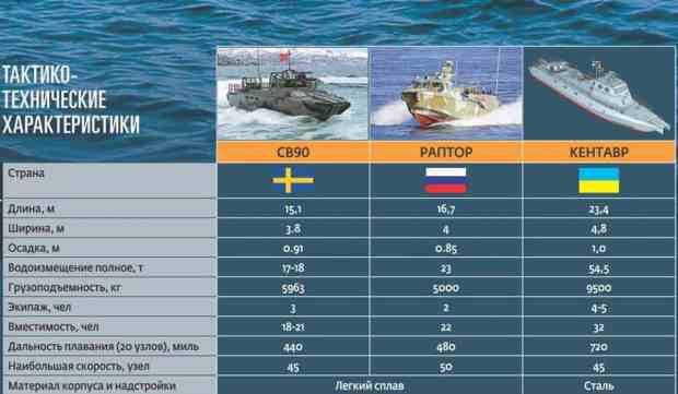 Украина «выпустит» в Азовское море «Кентавров»