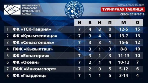 Симферопольская «ТСК-Таврия» лидирует после первого круга Чемпионата Премьер-лиги КФС