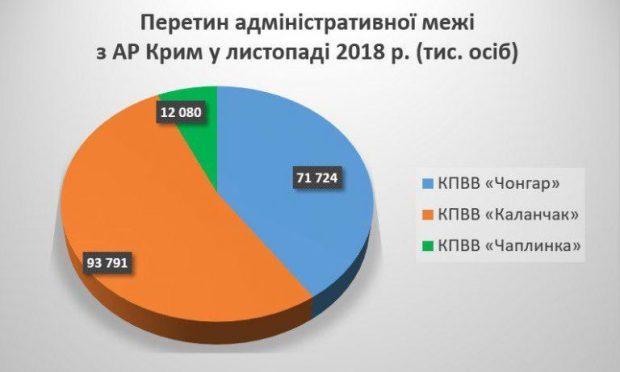 Несмотря на военное положение украинцы массово едут в Крым