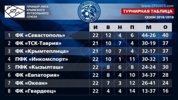 После 22-го тура Чемпионата Премьер-лиги КФС тройка лидеров без изменений