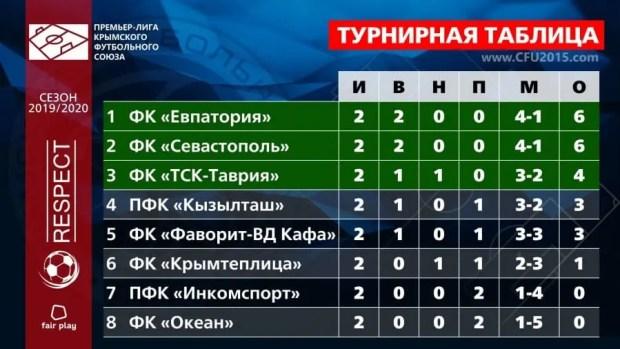 «Евпатория» и «Севастополь» лидируют после второго тура Чемпионата Премьер-лиги КФС