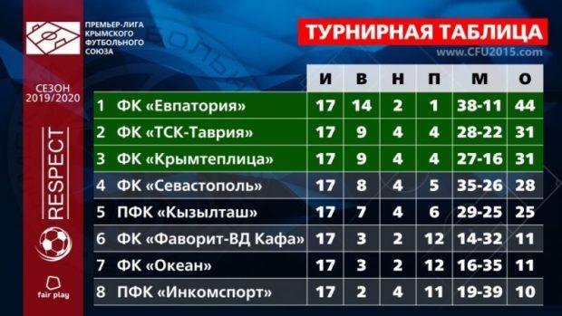 Крымский футбольный Чемпионат взял паузу из-за коронавируса