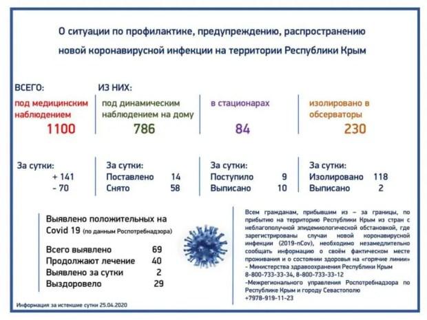 В Крыму - ещё два новых случая заражения коронавирусной инфекцией. Итого - 69