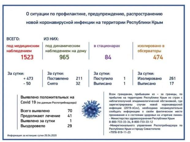 70-й случай COVID-19 в Крыму, подробности