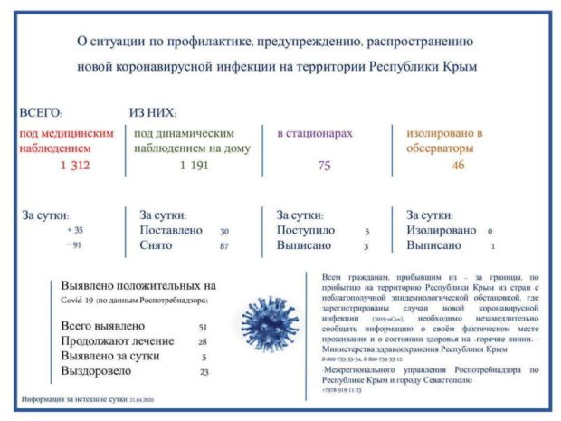 Неприятные подробности последних случаев заражения коронавируснй инфекцией в Крыму