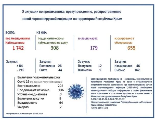 В Крыму – свыше 200 человек заразились коронавирусом. Страшно? Не очень