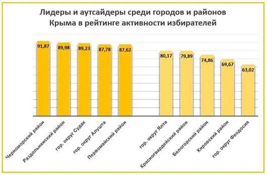 Уже история, но… Крымские рекорды, лидеры и аутсайдеры голосования по Конституции