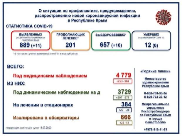 В Крыму зафиксировано 11 новых случаев заражения COVID-19