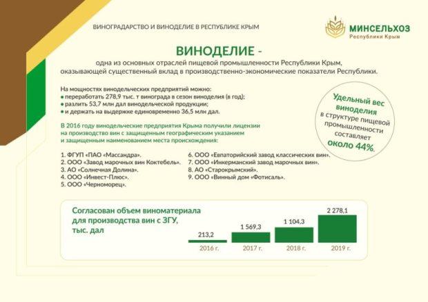В Крыму начался сбор винограда. Уже собрано свыше 300 тонн «винной ягоды»