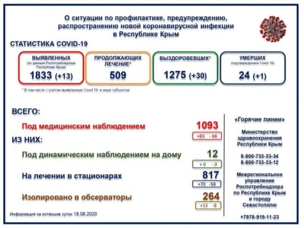 На лечении остаются 509 пациентов. Умерших за весь период – 24 человека (один летальный исход, причиной которого стал COVID-19, был зафиксирован накануне). По данным ежедневного мониторинга, под медицинским наблюдением в Крыму находятся 1 093 человека, из которых под динамическим наблюдением на дому - 12, в стационарах - 817, изолировано в обсерваторы 264 человека.