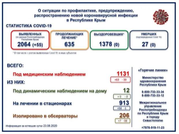 Повтор «антирекорда»: за сутки в Крыму выявлено 55 больных с коронавирусом