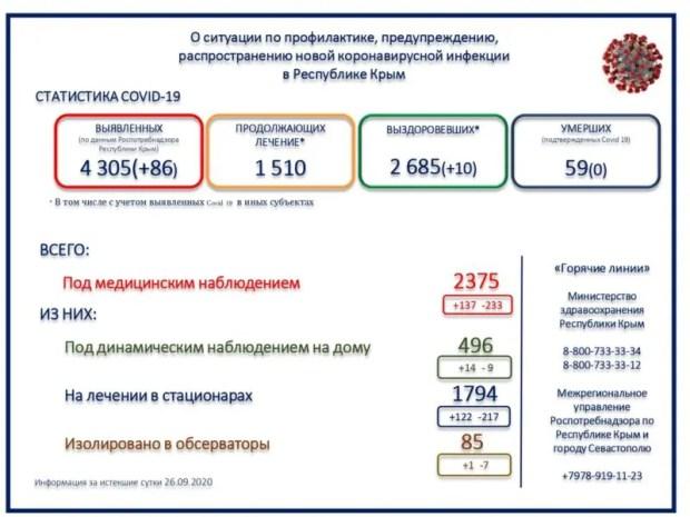 Почти «константа»: в Крыму за сутки - 86 новых случаев заражения коронавирусом