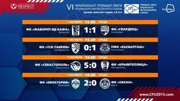 Третий тур Премьер-лиги КФС: «Севастополь» разгромил «Крымтеплицу», «ТСК-Таврия» вновь проигрывает