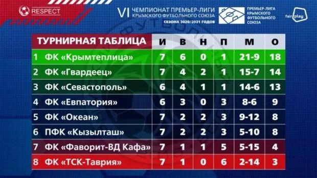 «Крымтеплица» единолично лидирует после первого круга чемпионата Премьер-лиги КФС-2020/21