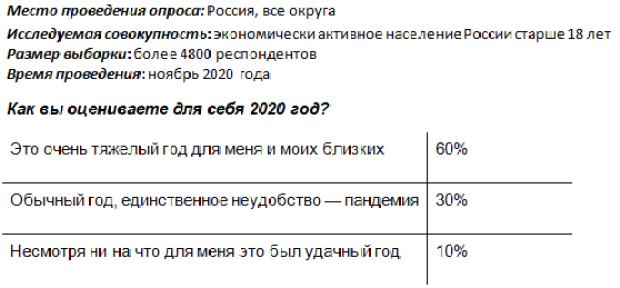 С чем связаны неудачи россиян в 2020 году? Исследование сервиса Работа.ру