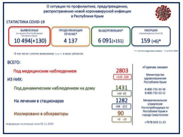 130 новых случаев коронавирусной инфекции в Крыму – «спад» или «передышка»?