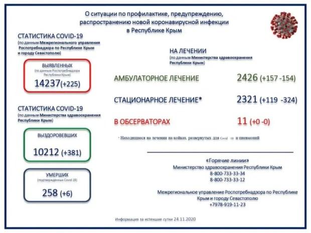 В Крыму 225 новых случаев заражения коронавирусной инфекцией. Продолжают болеть свыше 4 тысяч человек