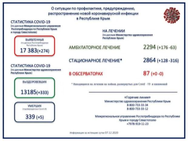 В Крыму новый «рекорд» по числу выявленных за сутки больных коронавирусом – 274