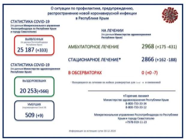 В Крыму - 333 новых случая коронавирусной инфекции