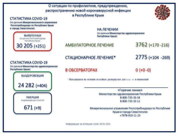 Две трети скончавшихся в Крыму от коронавируса – люди старше 65 лет