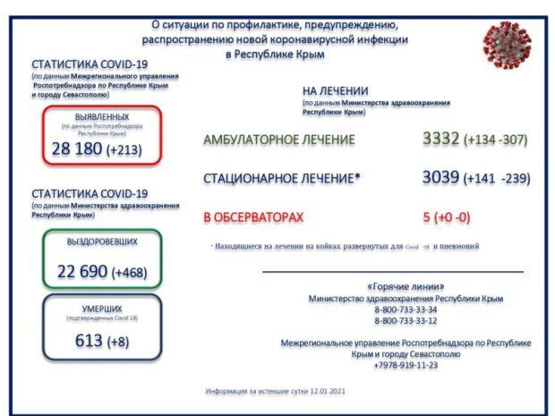 В Крыму 213 новых случаев заражения COVID-19