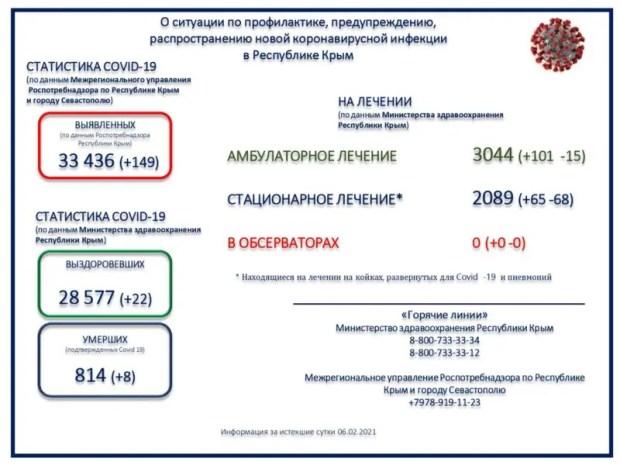 В Крыму 149 новых случаев COVID-19, 8 пациентов скончались