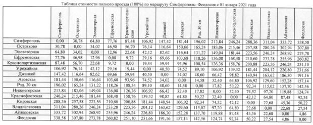 Симферополь-Феодосия