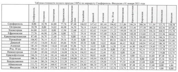Симферополь - Феодосия