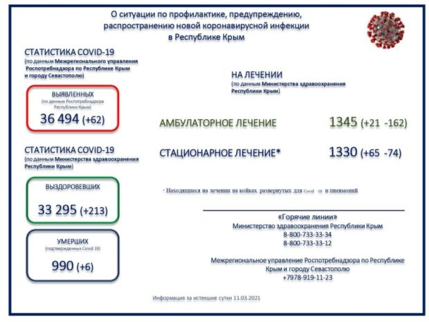 И еще 62 новых случаев коронавирусной инфекции в Крыму