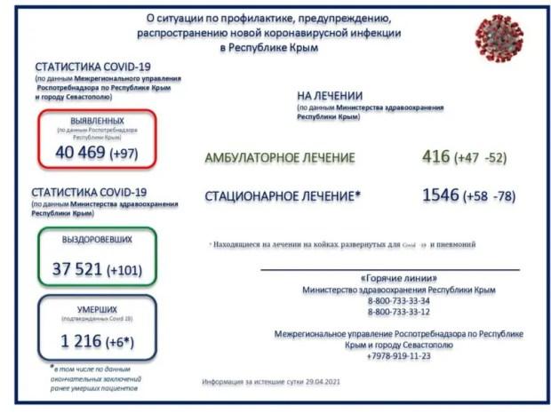 Коронавирус в Крыму