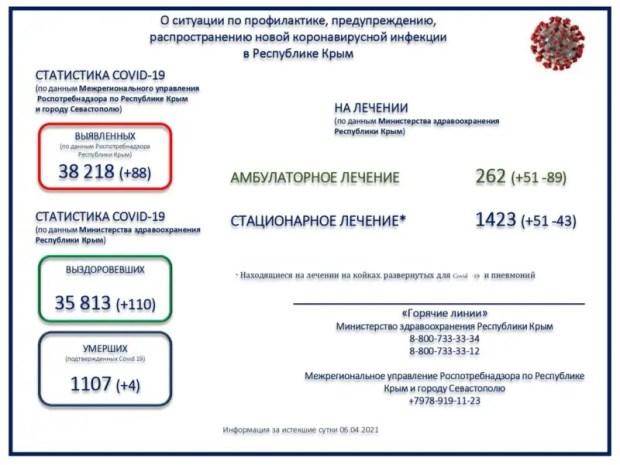 В Крыму заболеваемость коронавирусом и пневмонией пошла вверх