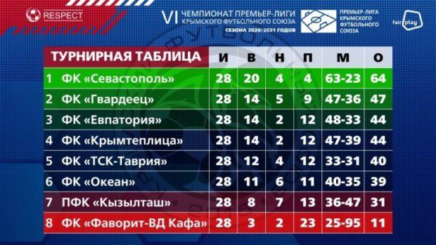 Очередной футбольный Чемпионат Крыма завершен: все – по местам