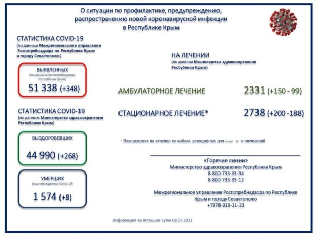 В Крыму за 8 июля зафиксировано 348 новых случаев COVID-19