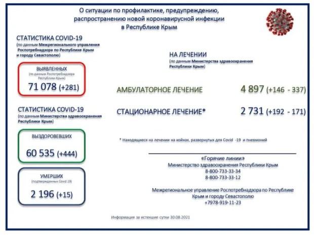 В Крыму зарегистрирован 281 новый случай коронавирусной инфекции. Данные на 31 августа