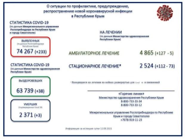 Коронавирус в Крыму. Заболевших 233 человека, выздоровевших - в разы меньше