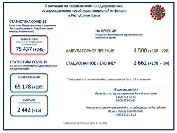 Коронавирус в Крыму. 295 к 245 в пользу выздоровевших