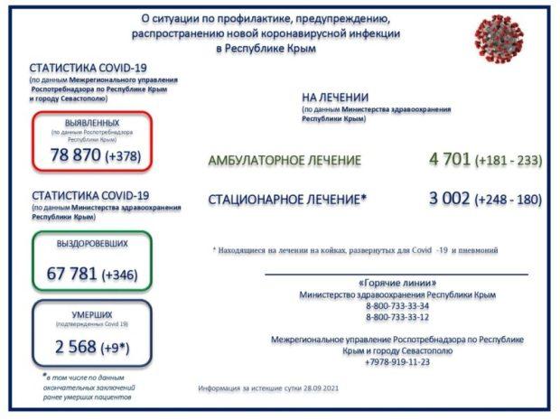 В Крыму за 28 сентября зарегистрировано 378 новых случаев заражения коронавирусной инфекцией