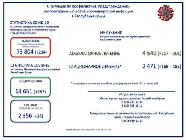 """Коронавирус в Крыму. Ситуация выглядит стабильной, число заразившихся """"плюс-минус"""" равно числу выздоровевших"""