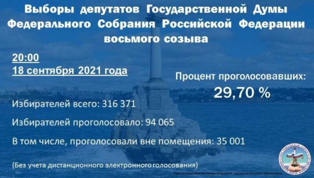 В Севастополе подвели итоги второго дня голосования