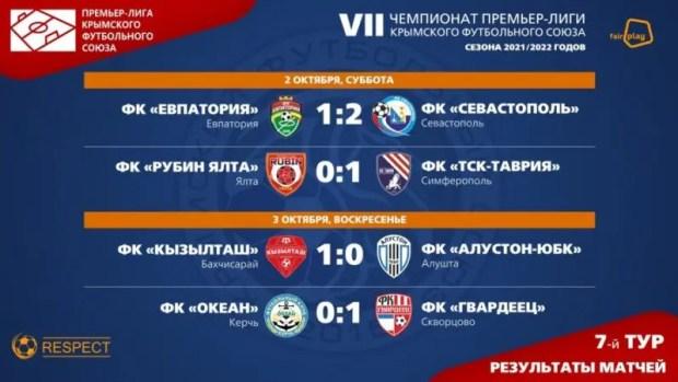 Первый круг Чемпионата Премьер-лиги Крымского футбольного союза завершен. Лидер – ФК «Севастополь»