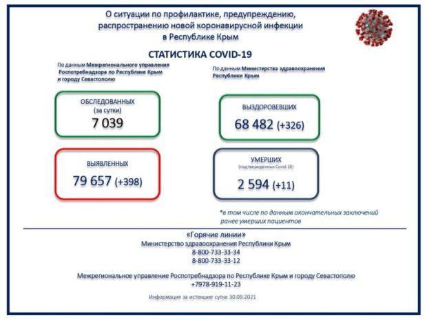 Коронавирус в Крыму. Без двух - 400 случаев заражения