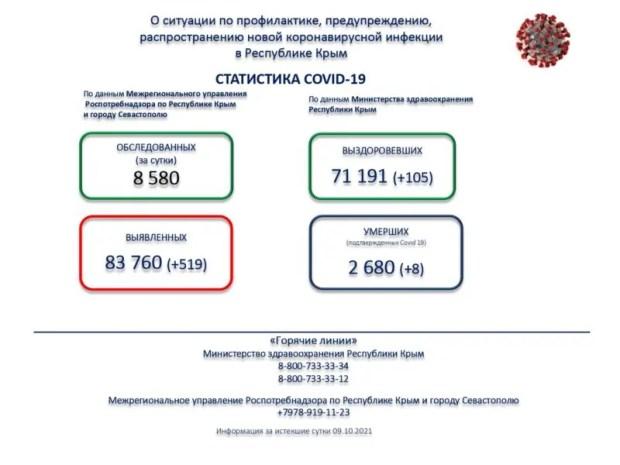 """Коронавирус в Крыму. Абсолютный """"рекорд"""" - 519 заразившихся за сутки"""