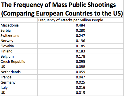 Frequency of Mass Public Shootings