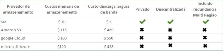 largura-banda-custos