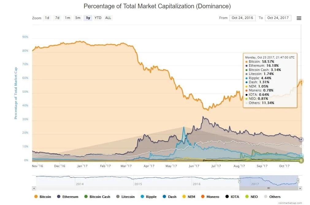mercado-Dominância